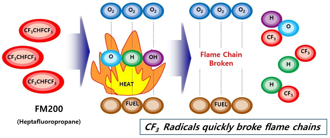 Fire Suppression Mechanism